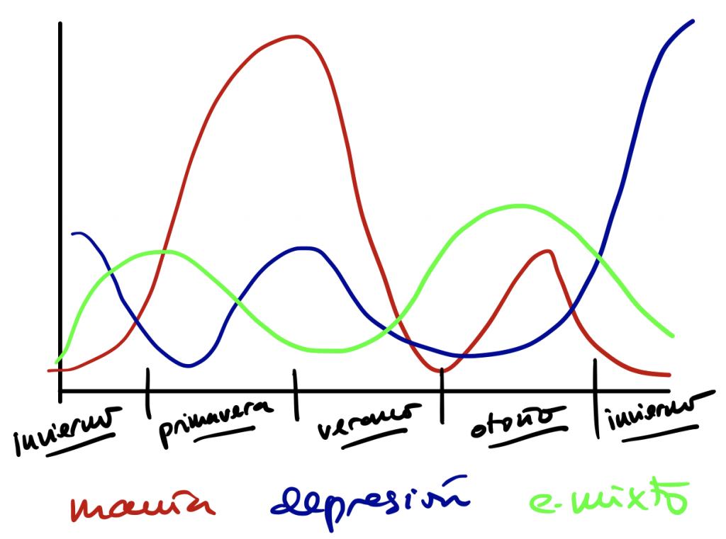 Efecto estacional sobre el trastorno bipolar. Ritmos circadianos y luz.